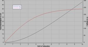 fall mit luftwiderstand differentialgleichung